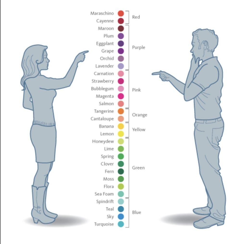 Il significato dei colori nel marketing