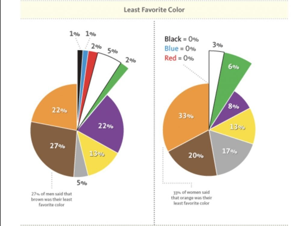 Preferenze colori uomini e donne 2