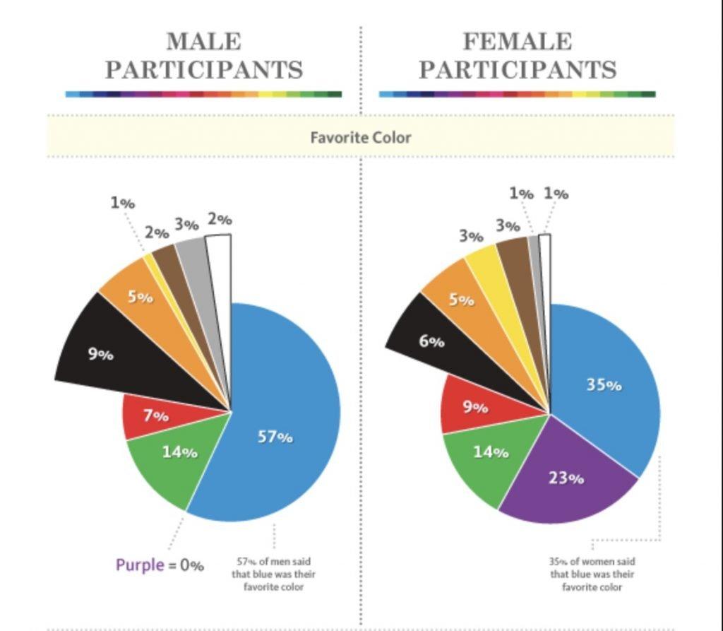Preferenze colori uomini e donne 1