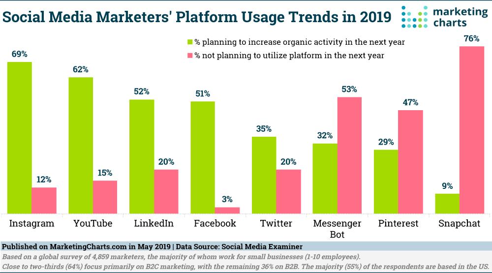 I trend del 2019 secondo Social Media Examiner