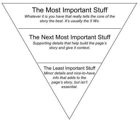 Immagine di piramide inversa