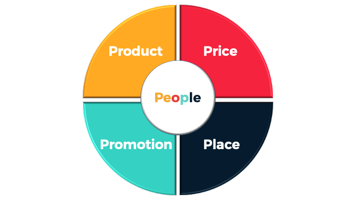 Intelligenza emotiva nel Marketing Umanistico