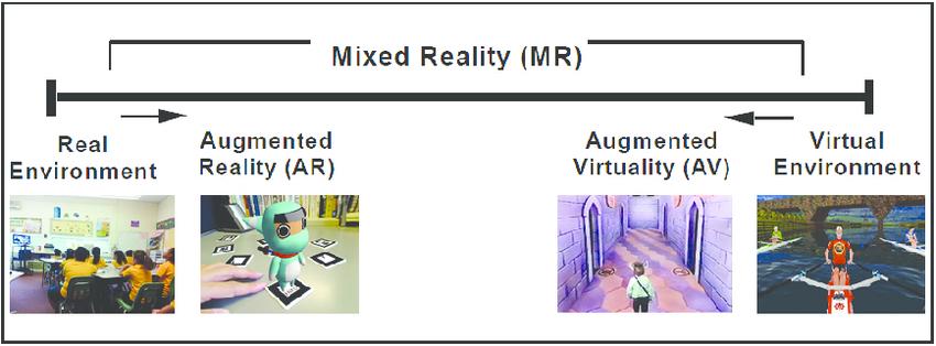 Virtuality Continuum, Realtà Aumentata
