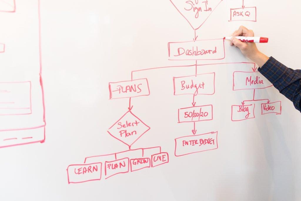 social media manager e imprenditori gestione del processo