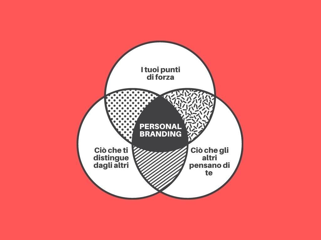 marketing covid - personal branding