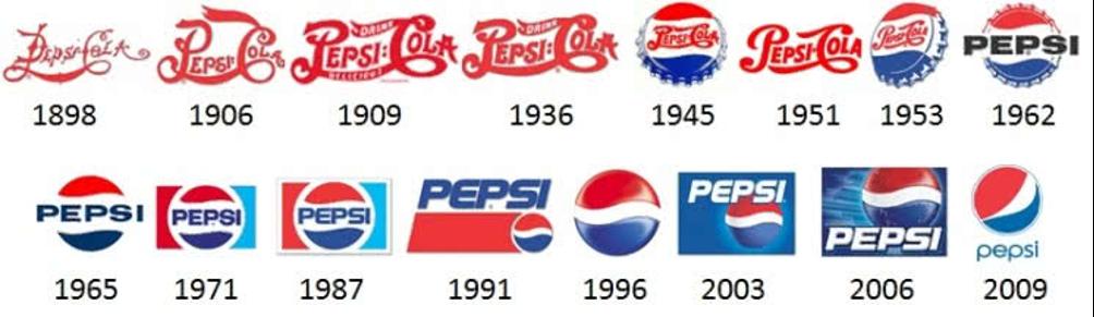 Pepsi negli anni