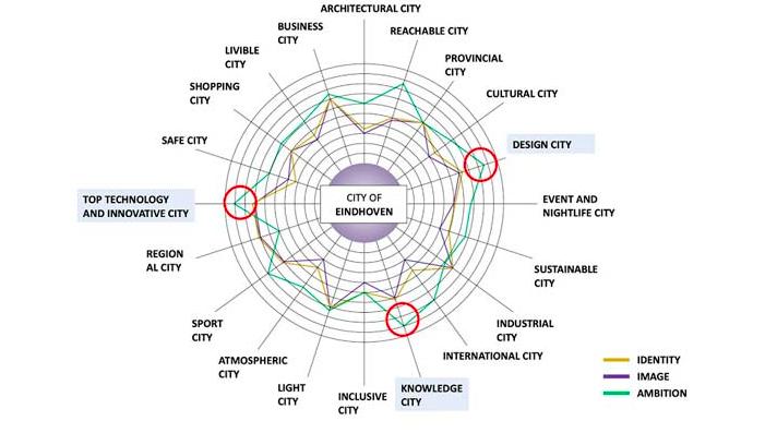 Eindhoven strategia city branding