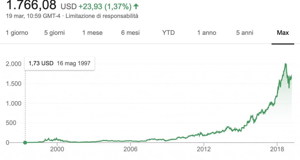 Crescita di Amazon dalla nascita al 2018