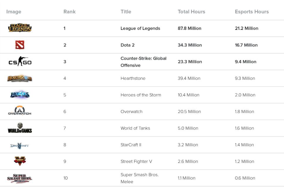 Top 10 eSports