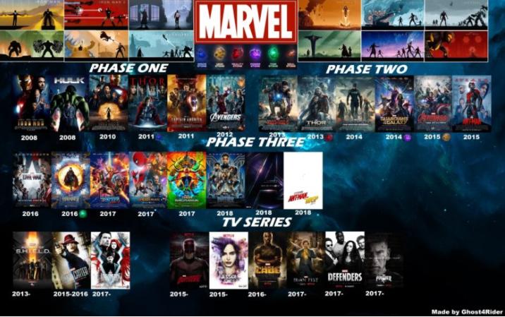 Marvel transmedia storytelling