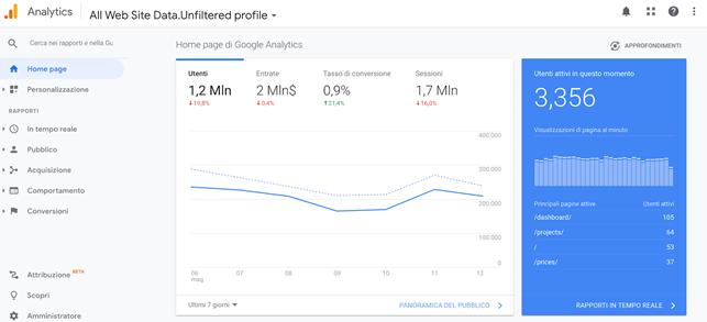 dati e report di google analytics utili per estrapolare dati e per creare una buyer persona